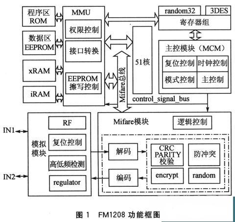 用户数据存储器eeprom)以及芯片操作系统cos